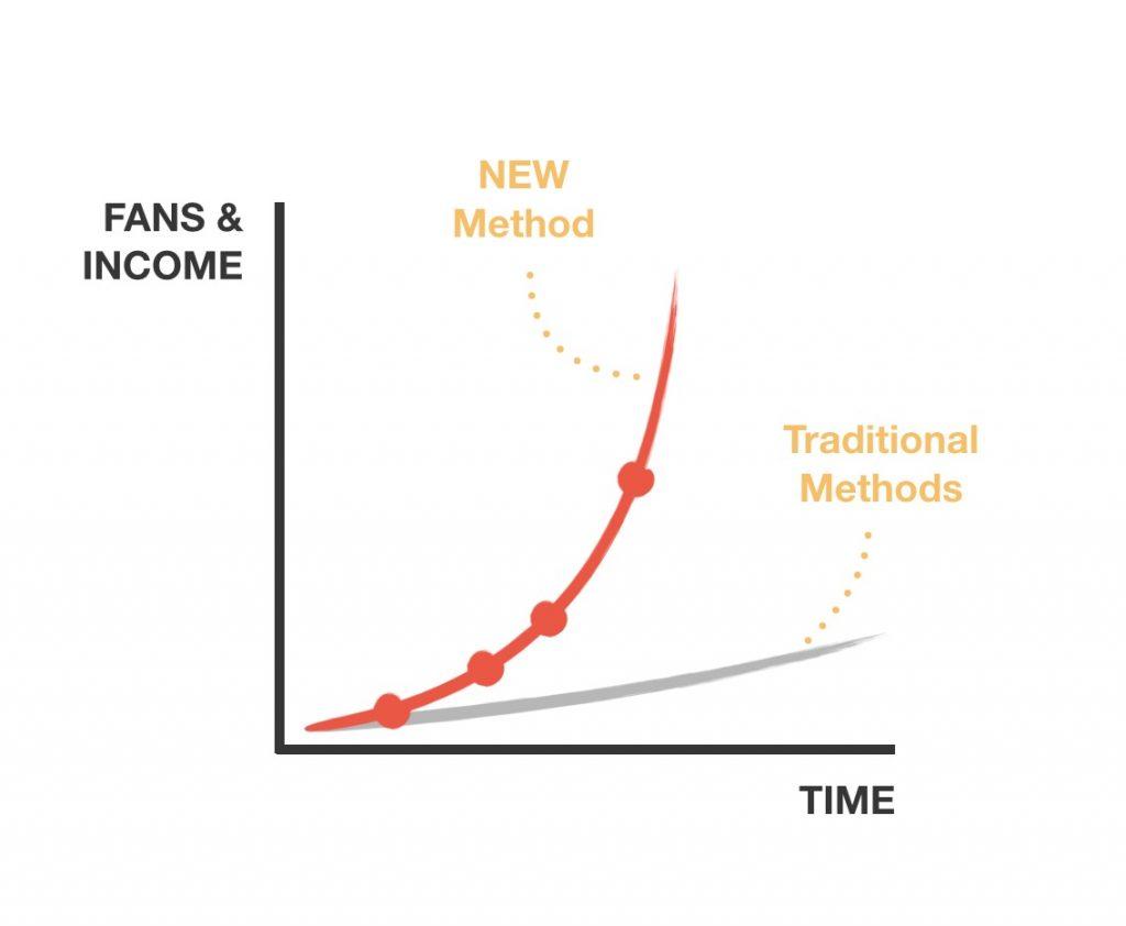 FBA-New-Method-Graph