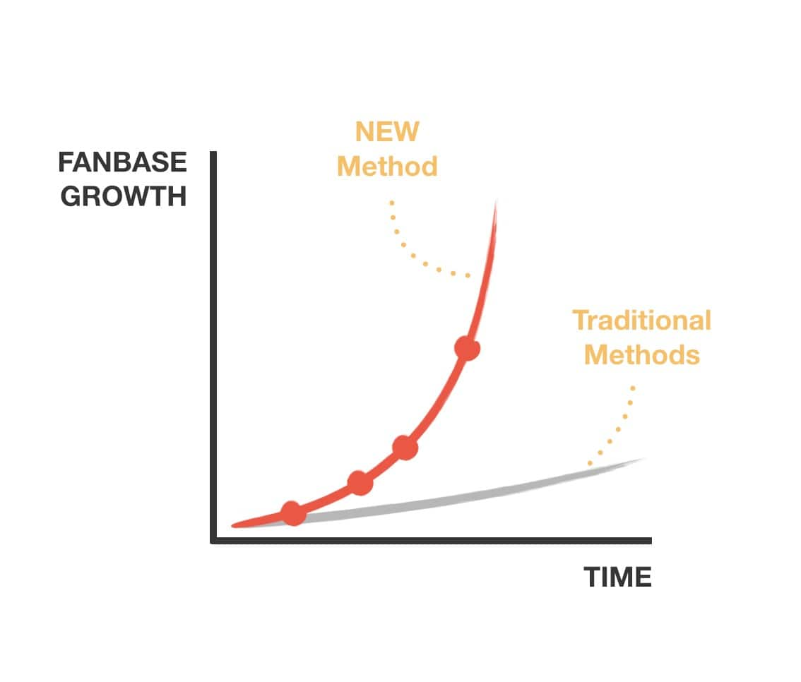 Fanbase-growth-chart